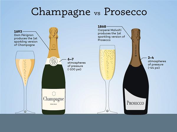 différence prosecco champagne