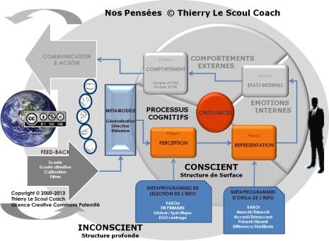 1- Nos Pensées  © Thierry Le Scoul Coach