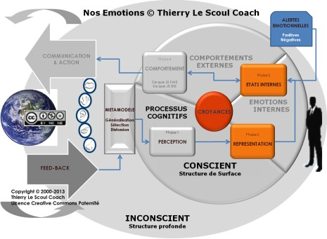 2- Nos Emotions © Thierry Le Scoul Coach
