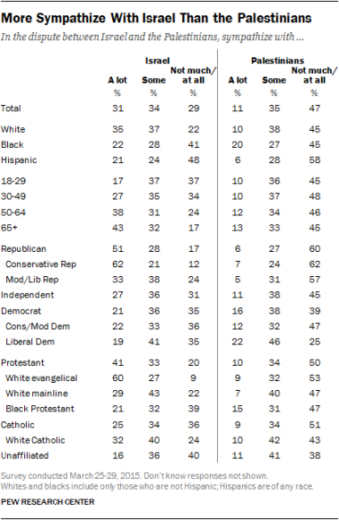 Pew numbers on US sympathy March 2015