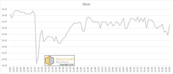 Silver Fix Price