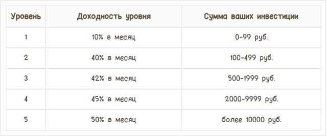 таблица скорости