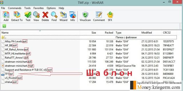 Индикаторы и шаблоны для МТ4