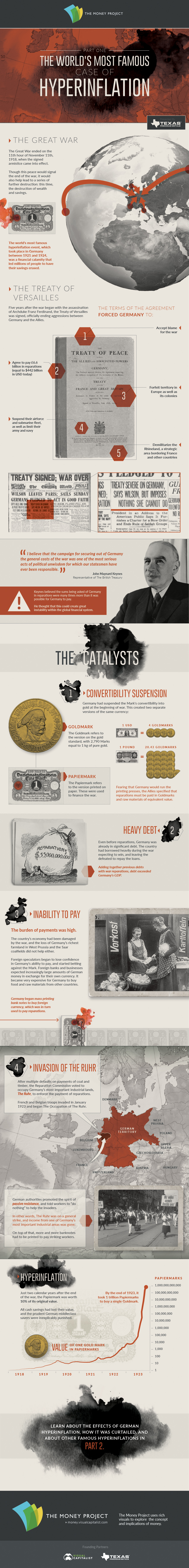 The World's Most Famous Case of Hyperinflation (Part 1 of 2)