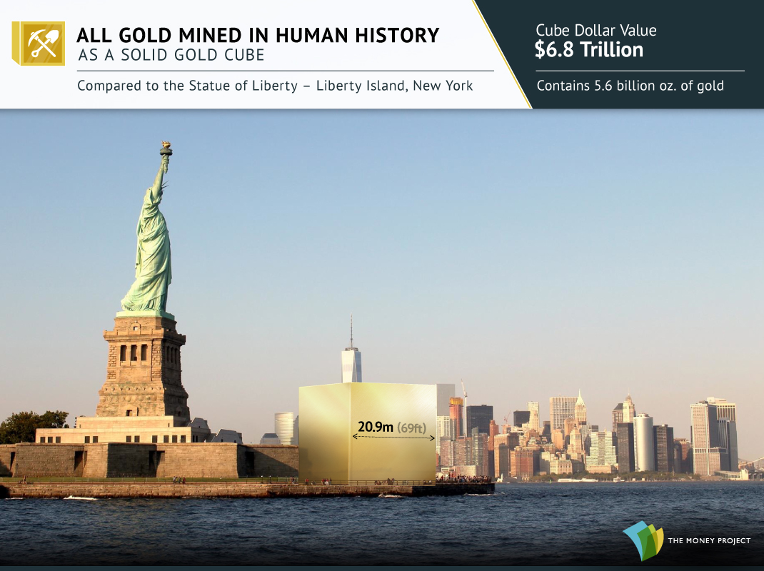 All Gold Mined in Human History Visualized as a Cube
