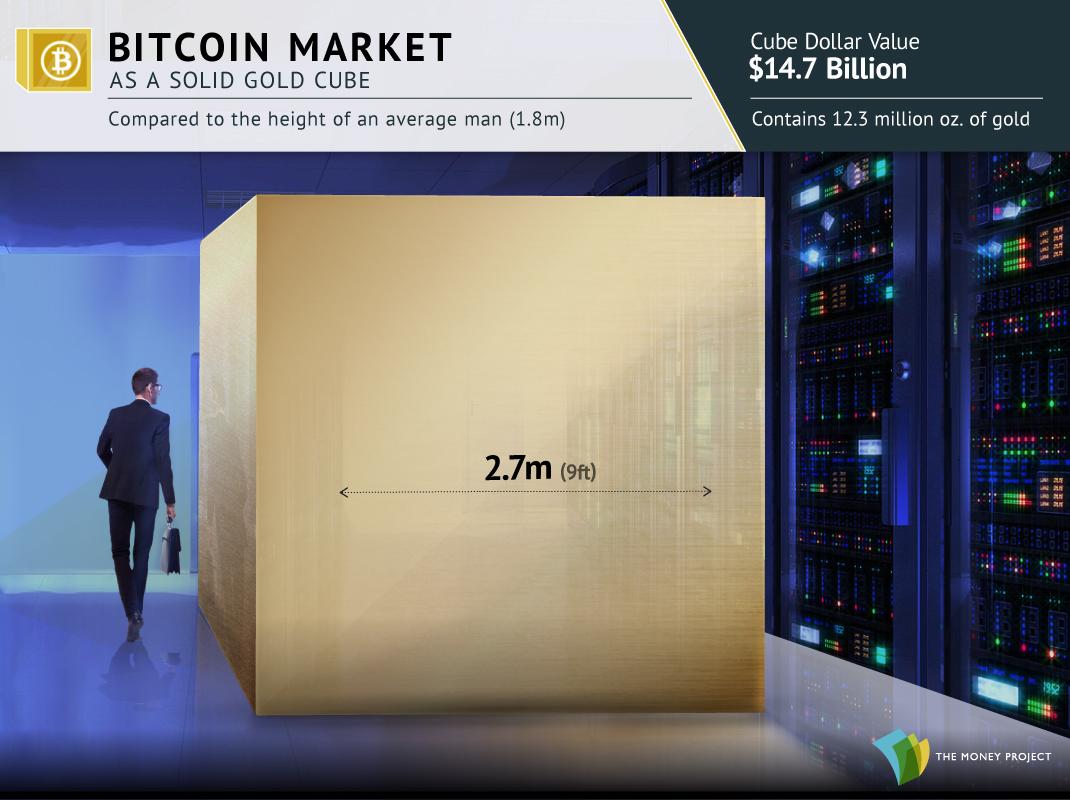 The Bitcoin Market's Value as a Gold Cube