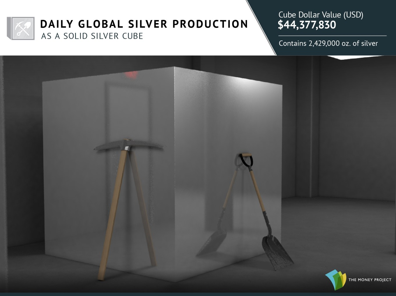 Daily Silver Production as a silver cube