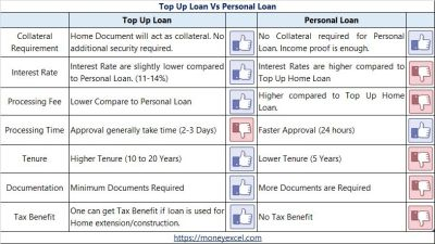 Top up Loan Vs Personal Loan - What should you choose and Why?