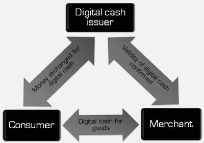 digital cash | Money Jihad