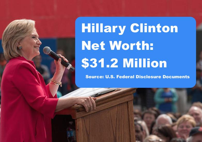Hillary Clinton Net Worth - celebritynetworths.net