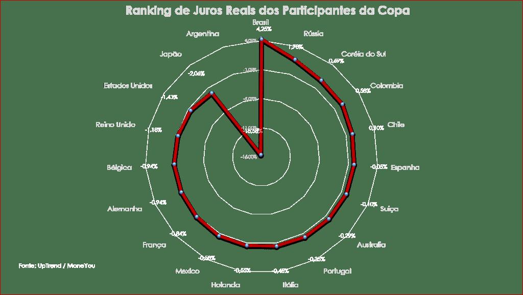 Ranking de Juros Reais da Copa