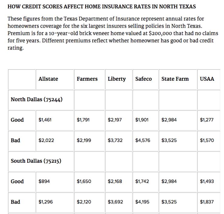 bad credit scores affect insurance premiums