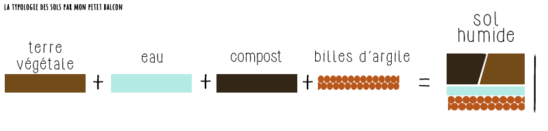 Composer un sol humide pour la semis et la culture du cresson sur balcon