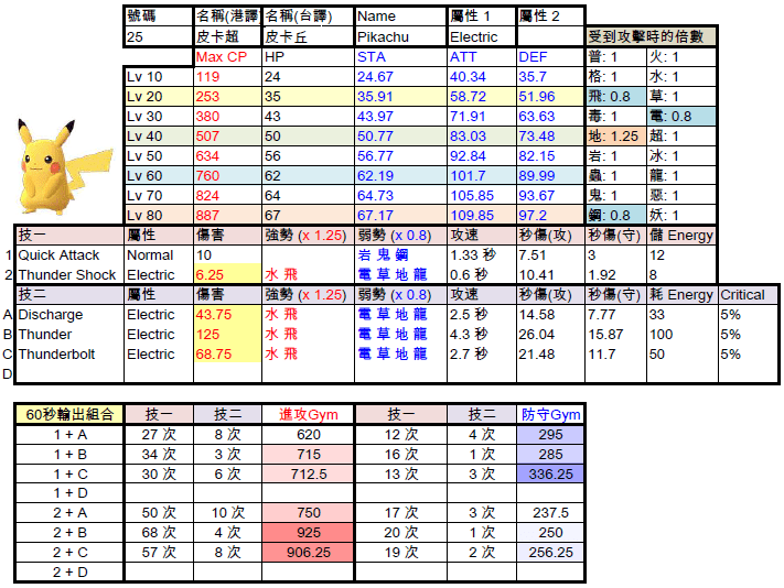 Pokemon GO 寶可夢圖鑑資料庫進化版