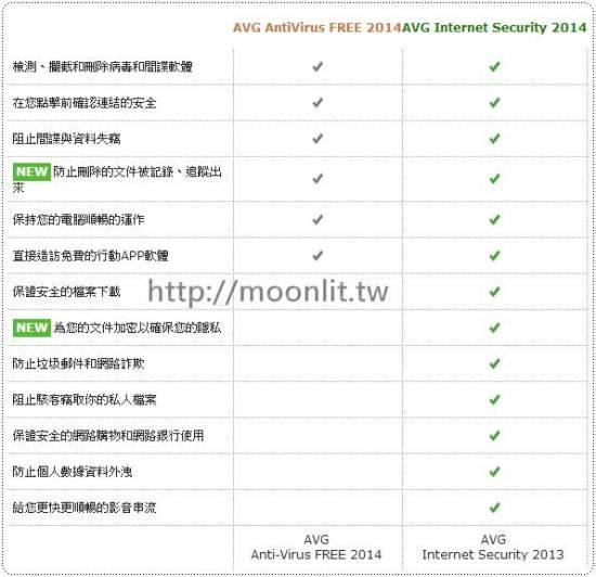 防毒軟體推薦 AVG 2014免費版下載
