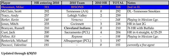 minor-league-hr-leaders.jpeg