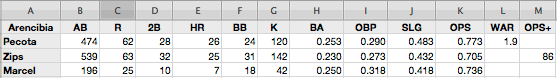 2011-projection-JP-Arencibia.png