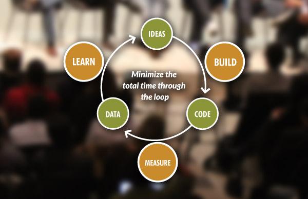 lean methodology diagram