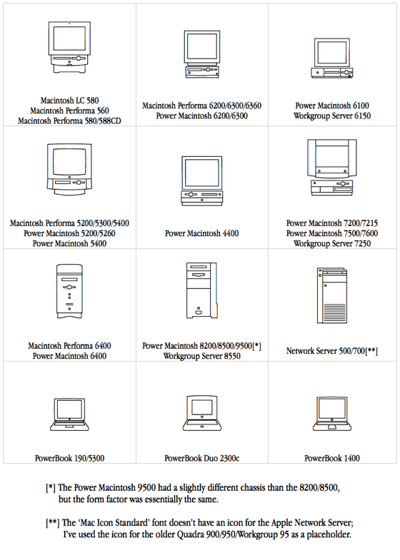1996 Macs by form factor