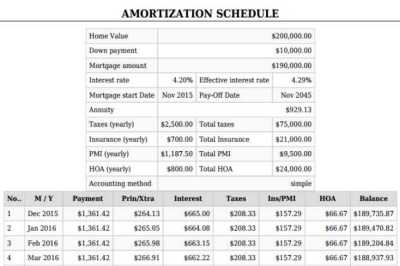 Mortgage Calculator With PMI | Taxes,Insurance,Down payment