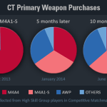 Statistici CS:GO M4A1-s și CZ75-Auto