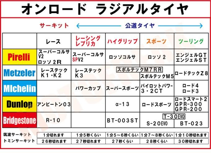 オンロードタイヤ表