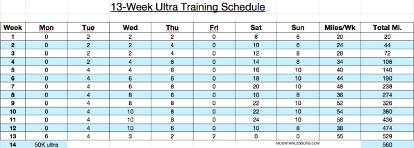 13-week 50k run schedule