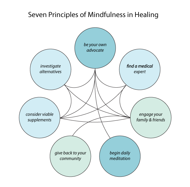 7 Principles of Mindfulness in Healing