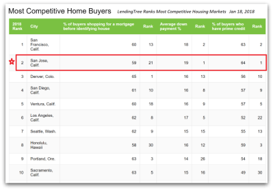 LendingTree Ranks Bay Area Cities as the Top Two Most Competitive Housing Markets ...
