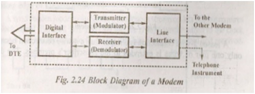 modems and its work principle How does a router learn about paths linking a company's network to the outside work the router should use 1991021 as its default router.