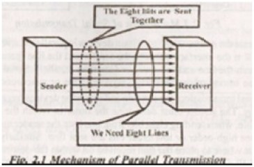 mechanism of parallel transmission