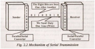 mechanism of serial transmission