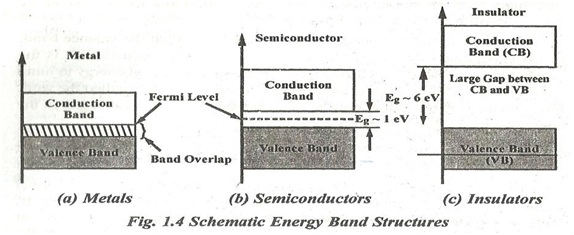 draw and explain the energy band structure of metals  semiconductors and insulators