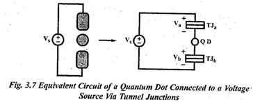 Explain Coulomb blockade in a quantum dot circuit. - MP Study