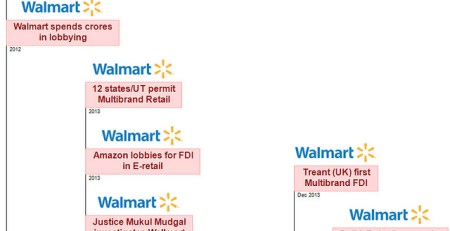 FDI multibrand retail