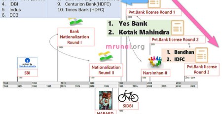 Evolution of Banking sector in India upto New Bank Licence