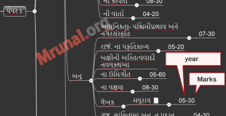 Gujarati literature previous papers