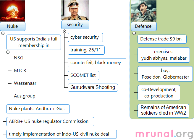 Mindmap-India-US strategic dialogue Nuke Security Defense