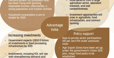 food processing industry sector growth potential India