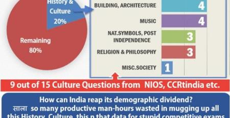Analysis CSAT 2014 History & Culture