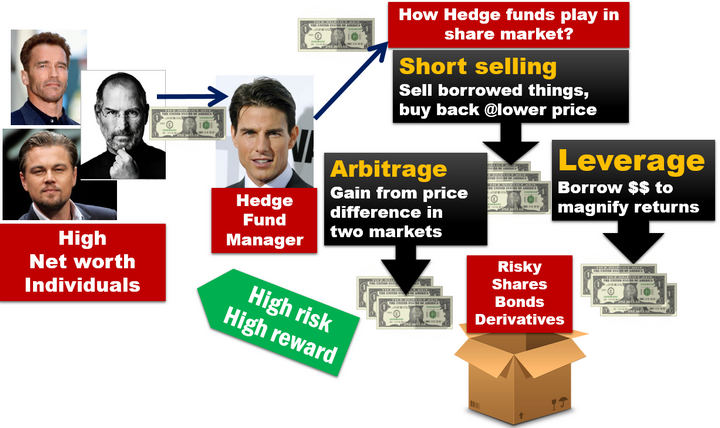 Hedge fund functioning