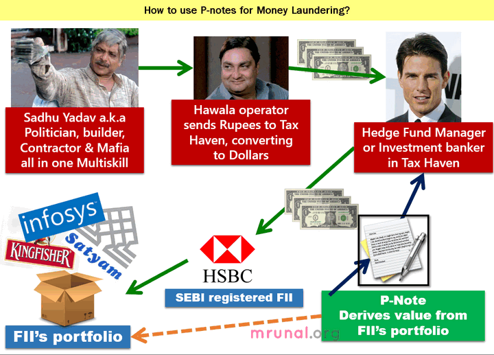 How to use P-Notes for money laundering