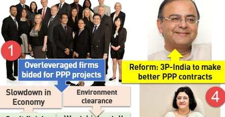 PPP financing