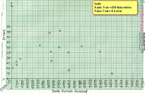 Scatter Plot Graph