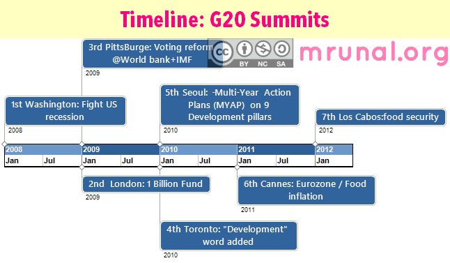 Timeline of G20 Summits
