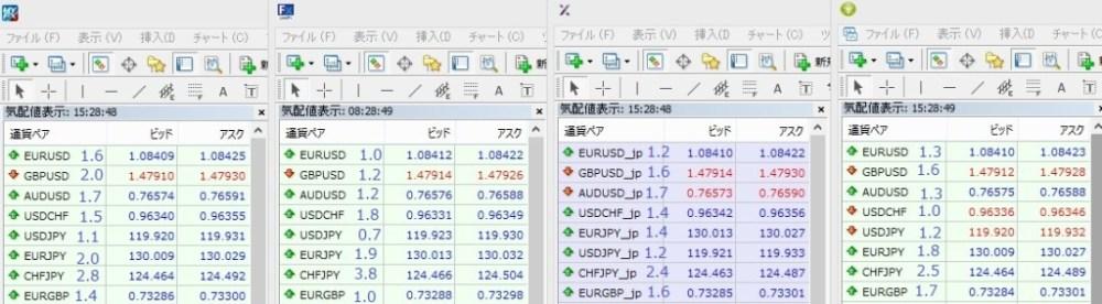 ThinkForexに勝てるのか?Myfx Markets、LAND-FX、AXIORYスプレッド比較!2