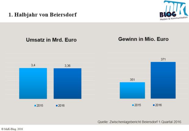 Beiersdorf 1. Quartal