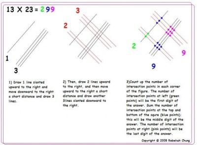 Multiplication - Process