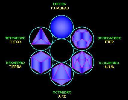 sc3b3lidos-platc3b3nicos1 CIMÁTICA; DANDO VIDA A LA MATERIA CON EL SONIDO (HANS JENNY, 1968)