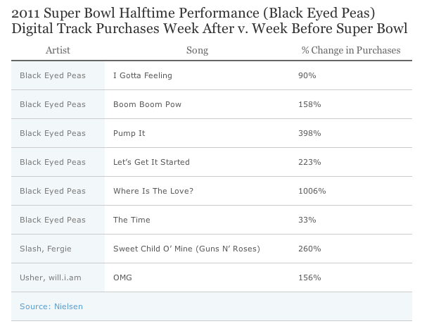 2011 Super Bowl Halftime Performance (Black Eyed Peas)